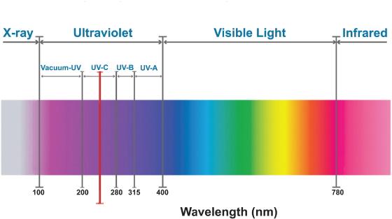 UV-C Light Spectrum